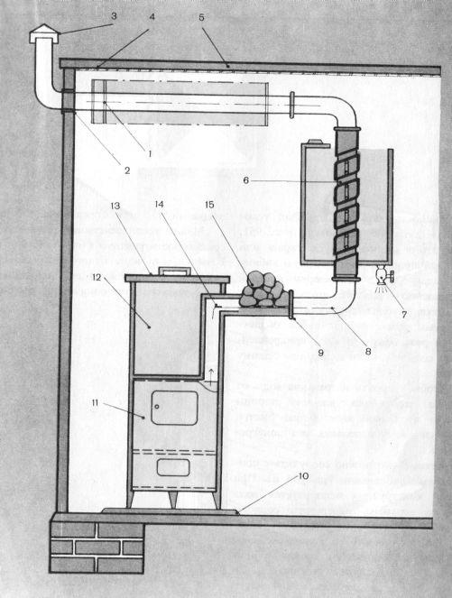 Рис. 94 Схема устройства экономичной бани: 1- приварные шайбы; 2...